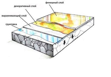 3д полы в ванной: особенности монтажа и примеры дизайна