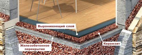 7 советов по утеплению дома керамзитом: пол, стены, крыша, фундамент