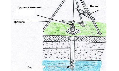 Абиссинский колодец: оборудование для скважины иглы, фильтр, насосы