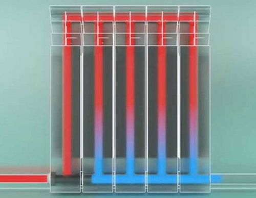 Алюминиевые или биметаллические радиаторы: какие лучше выбрать, биметалл или алюминий, что лучше, современные батареи