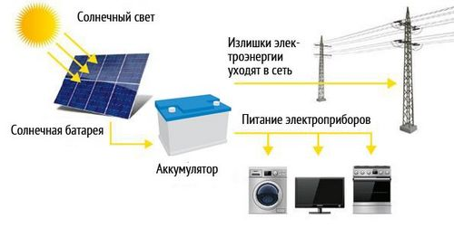 Альтернативные источники энергии: какие технологии можно использовать, их преимущества и недостатки
