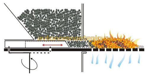 Автоматический угольный котел – практические советы по выбору