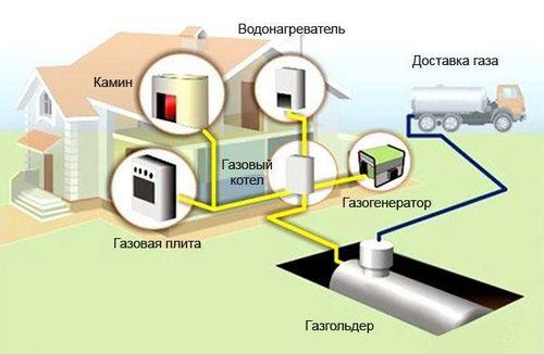 Автономная газификация частного дома - газгольдер или газовые баллоны?