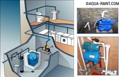 Автономное водоснабжение частного дома своими руками: схемы устройства