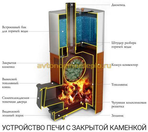 Банные печи для русской бани с закрытой каменкой – верное решение для парилки