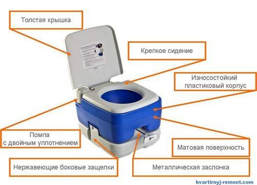 Биотуалет для дачи без запаха и откачки: какой лучше?