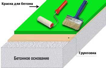 Чем и как покрасить бетонный пол: виды красок и эмалей, варианты их нанесения