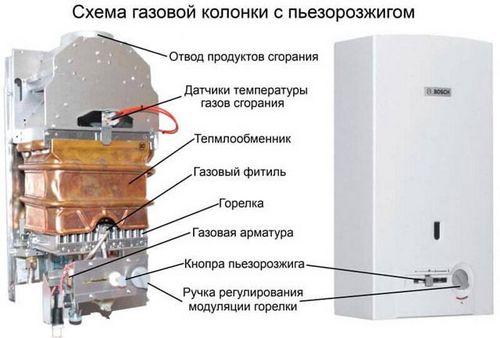 Чистка газовой колонки: как прочистить радиатор, чем промыть, очистка от накипи