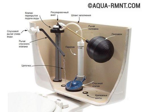 Что делать если протекает бачок унитаза: как чинить бак, который течет?