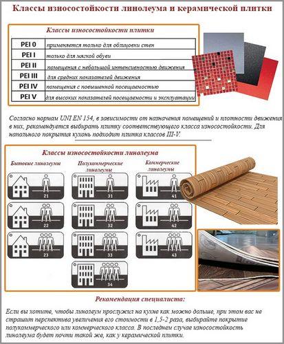 Что лучше положить на кухне: керамическую плитку или линолеум?