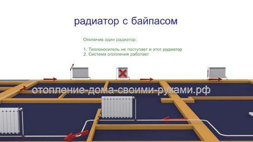 Что такое байпас для радиатора, для чего он нужен, как работает
