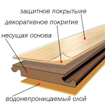 Что теплее — ламинат или линолеум: какой из материалов выбрать