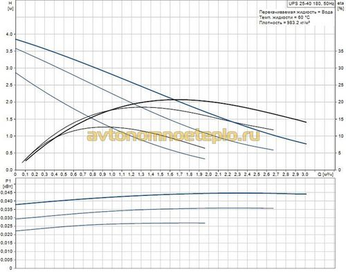 Циркуляционный насос Grundfos UPS 25 40 и Alpha2 25 40