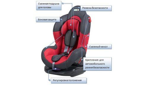 Детское кресло автомобильное: как сделать правильный выбор
