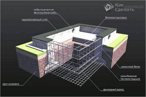 Дом из пеноблоков своими руками   схема, фото