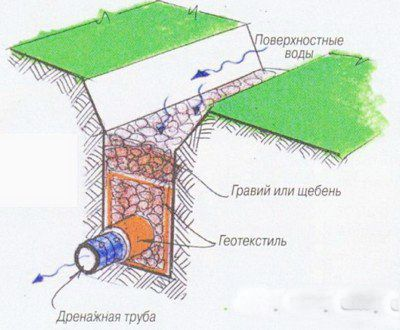 Дренажная канава на даче: технология устройства на участке, как сделать колодец