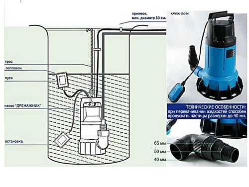 Дренажный насос для грязной воды: прибор идеальной очистки