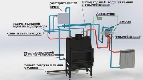 Дровяной котел отопления, как своими руками обустроить обвязку, особенности установки для дачи, преимущества двухконтурной системы, подробное фото и видео