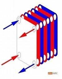 Двухконтурные газовые котлы отопления: на что обратить внимание при выборе?