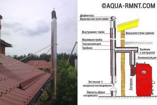 Дымовая труба для котельной: расчет высоты и диаметра   молниезащита