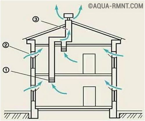 Естественная вентиляция в частном доме: расчет, устройство, как сделать своими руками, схема   фото