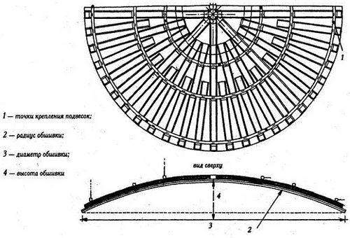 Фигурный потолок из гипсокартона своими руками