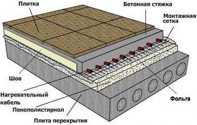 Фольгированная подложка под теплый пол, назначение и варианты аналогов