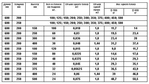 Газосиликатные блоки - отзывы о строительстве и характеристики