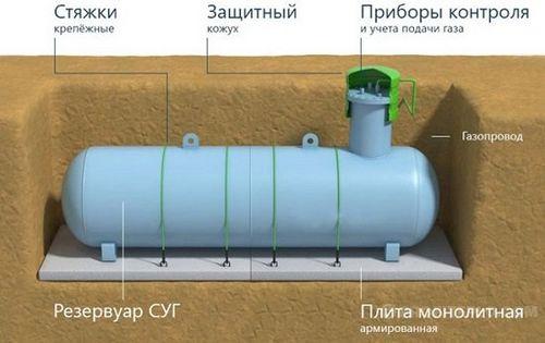Газоснабжение частного дома при помощи газгольдера