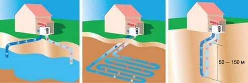 Геотермальное отопление дома своими руками, термальная система, тепло, принцип работы геотермального котла загородного дома от скважины
