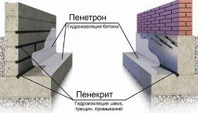 Гидроизоляция бетона: жидкие, обмазочные и приникающие материалы, добавки