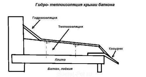 Гидроизоляция крыши и потолка балкона изнутри своими руками