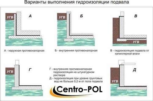 Гидроизоляция пола по грунту (земле) под домом и материалы