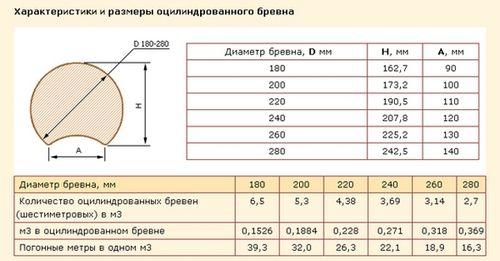 Характеристики и размеры оцилиндрованного бревна, рекомендации по строительству