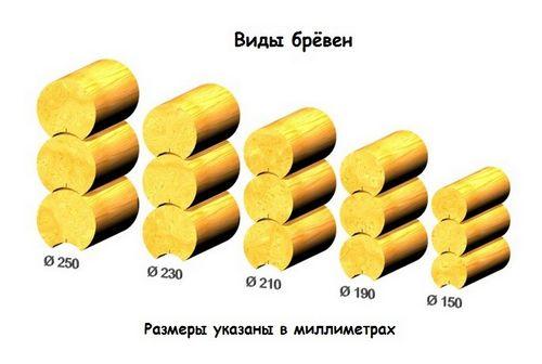 Характеристики оцилиндрованного бревна - стоимость куба, кубатура, рабочая высота, объем, виды