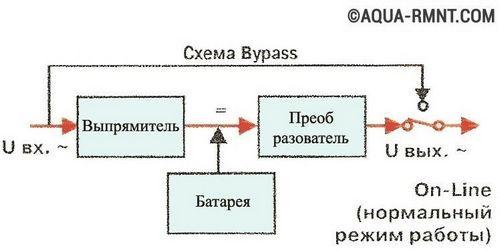 ИБП для газовых котлов: как выбрать хороший бесперебойник