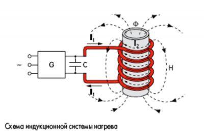 Индукционный котел отопления своими руками: как сделать?
