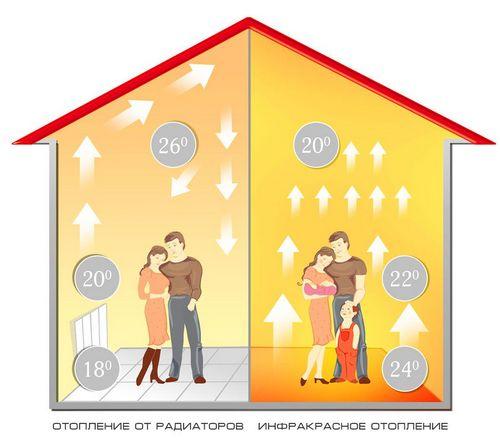 Инфракрасный теплый пол: цена материалов и услуг по монтажу