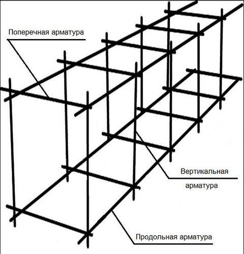 Инструкция по армированию ленточного фундамента - порядок работ и советы