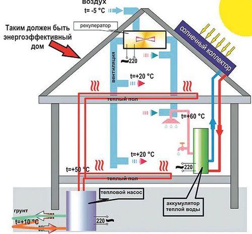 Экономное отопление частного дома: самые экономные системы своими руками, смотрите фото и видео
