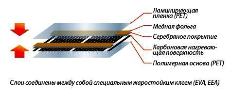 Электрический теплый пол: как выбрать его самостоятельно?