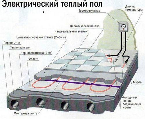 Электрический теплый пол: особенности, разновидности, их достоинства и недостатки