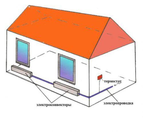 Электроотопление частного дома своими руками: особенности и преимущества, схема (видео)