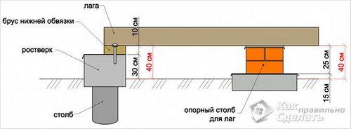 Как крепить брус к брусу - крепление бруса