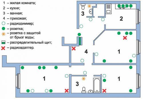 Как монтируется проводка в доме своими руками за пару часов