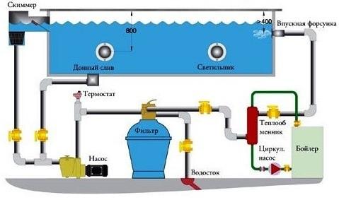 Как подобрать фильтр для бассейна: особенности песочных, картриджных и диатомовых устройств