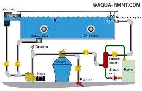 Как правильно подобрать фильтр для бассейна: полезные советы