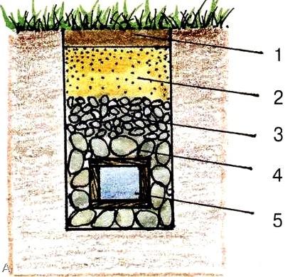 Как правильно сделать дренаж на участке, на даче, из дерева или керамический?