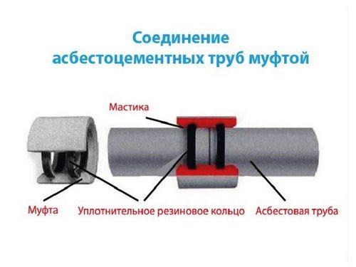 Как производят трубы из асбеста