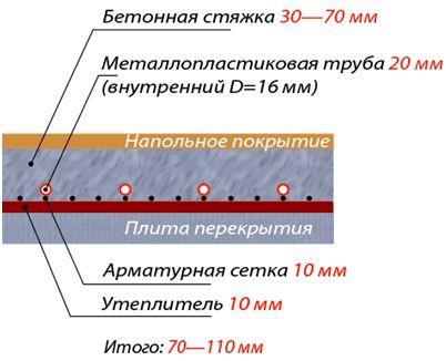 Как работает теплы пол с водоциркуляционным подогревом?